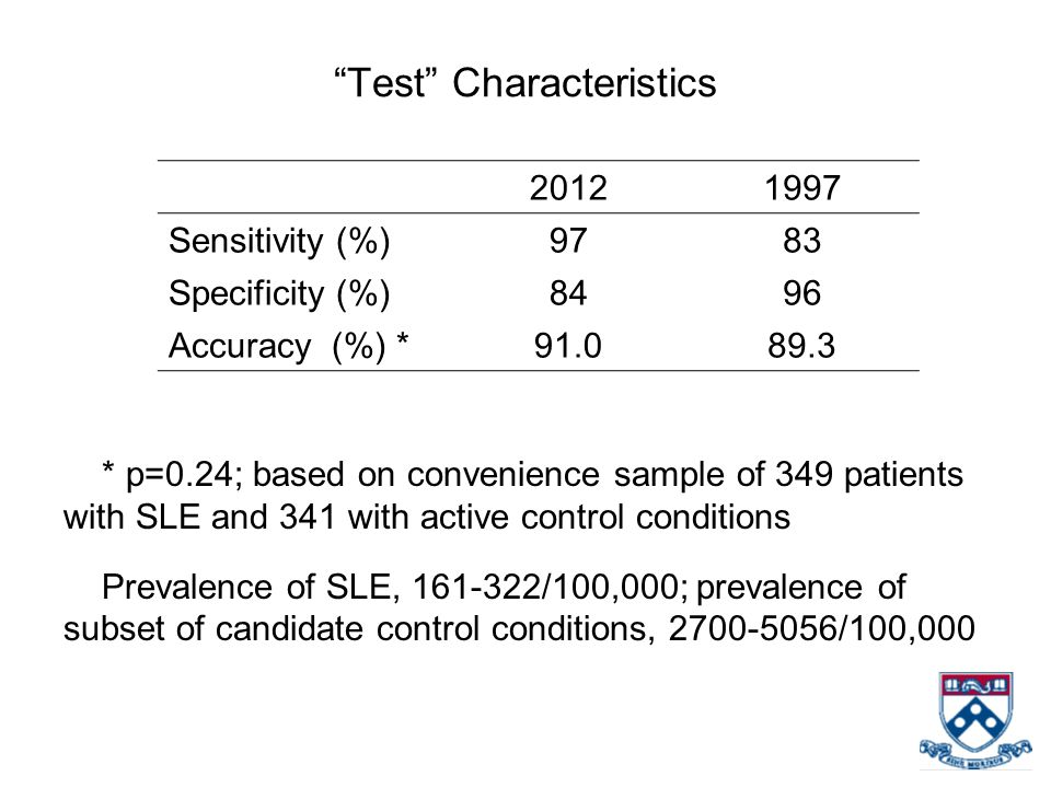 * p=0.24; based on convenience sample of 349 patients with SLE and 341 with active control conditions. Prevalence of SLE, 161-322/100,000; prevalence
