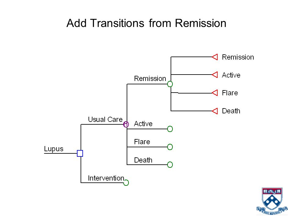 Add Transitions from Remission