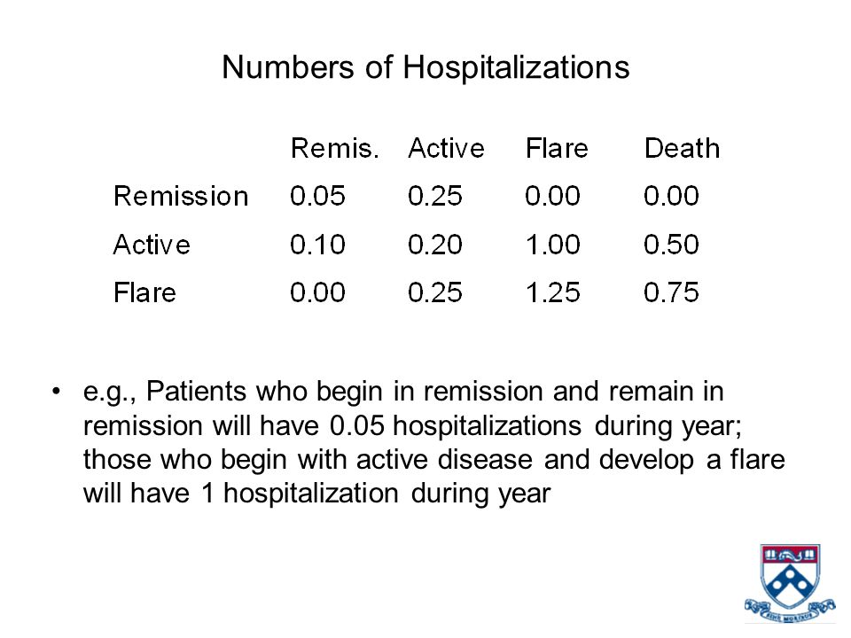 Numbers of Hospitalizations e.g., Patients who begin in remission and remain in remission will have 0.05 hospitalizations during year; those who begin