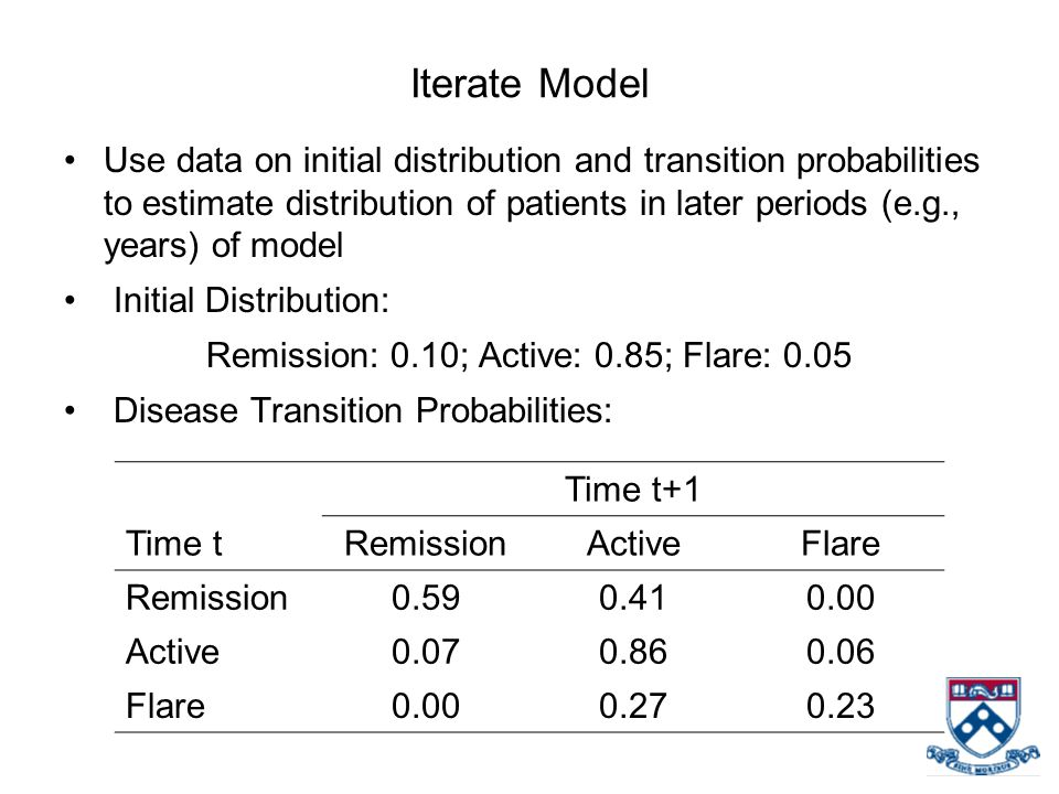 Iterate Model Use data on initial distribution and transition probabilities to estimate distribution of patients in later periods (e.g., years) of mod