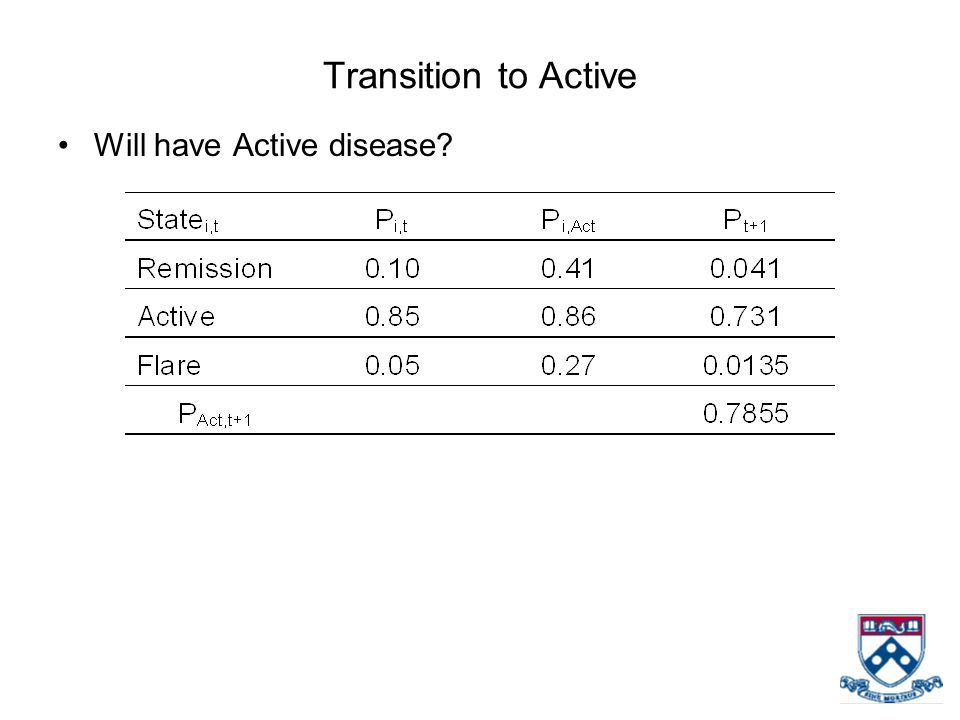 Transition to Active Will have Active disease?