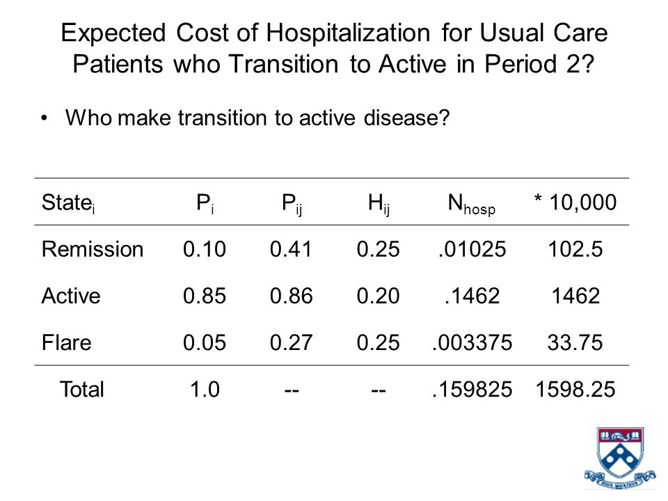 Expected Cost of Hospitalization for Usual Care Patients who Transition to Active in Period 2? Who make transition to active disease? State i PiPi P i