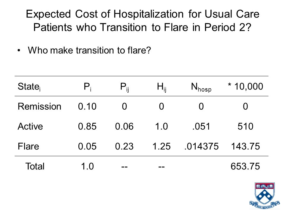 Expected Cost of Hospitalization for Usual Care Patients who Transition to Flare in Period 2.