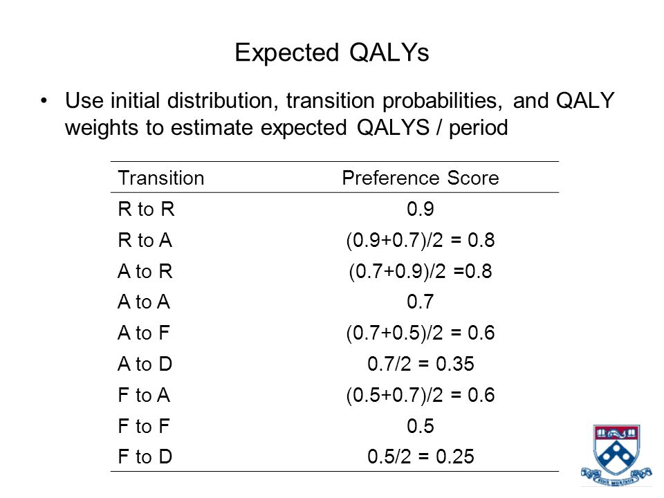 Expected QALYs Use initial distribution, transition probabilities, and QALY weights to estimate expected QALYS / period TransitionPreference Score R to R0.9 R to A(0.9+0.7)/2 = 0.8 A to R(0.7+0.9)/2 =0.8 A to A0.7 A to F(0.7+0.5)/2 = 0.6 A to D0.7/2 = 0.35 F to A(0.5+0.7)/2 = 0.6 F to F0.5 F to D0.5/2 = 0.25