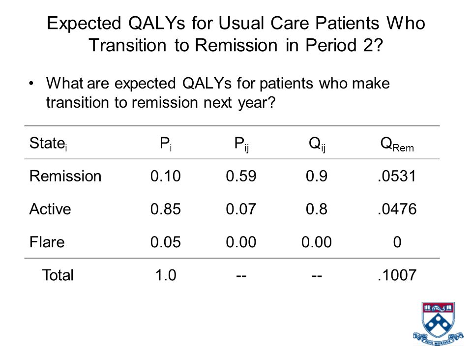 Expected QALYs for Usual Care Patients Who Transition to Remission in Period 2? What are expected QALYs for patients who make transition to remission