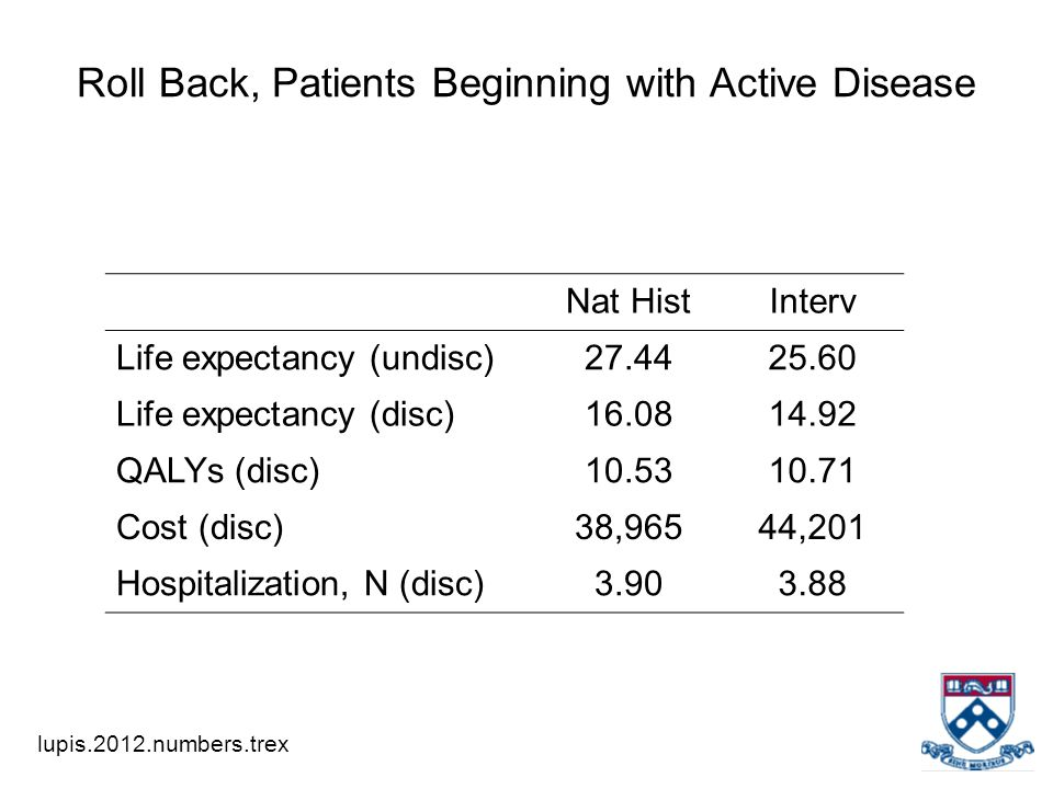 Roll Back, Patients Beginning with Active Disease Nat HistInterv Life expectancy (undisc)27.4425.60 Life expectancy (disc)16.0814.92 QALYs (disc)10.53