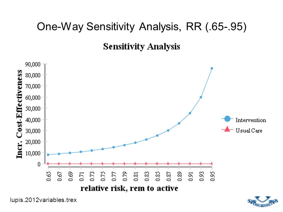 One-Way Sensitivity Analysis, RR (.65-.95) lupis.2012variables.trex