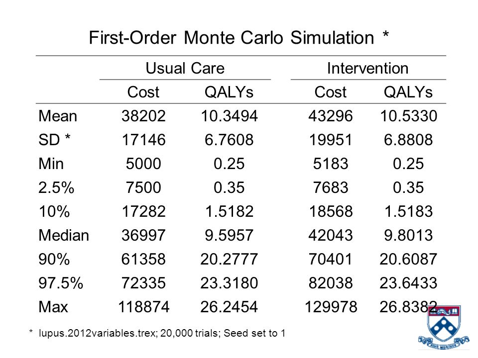 First-Order Monte Carlo Simulation * * lupus.2012variables.trex; 20,000 trials; Seed set to 1 Usual CareIntervention CostQALYsCostQALYs Mean3820210.34