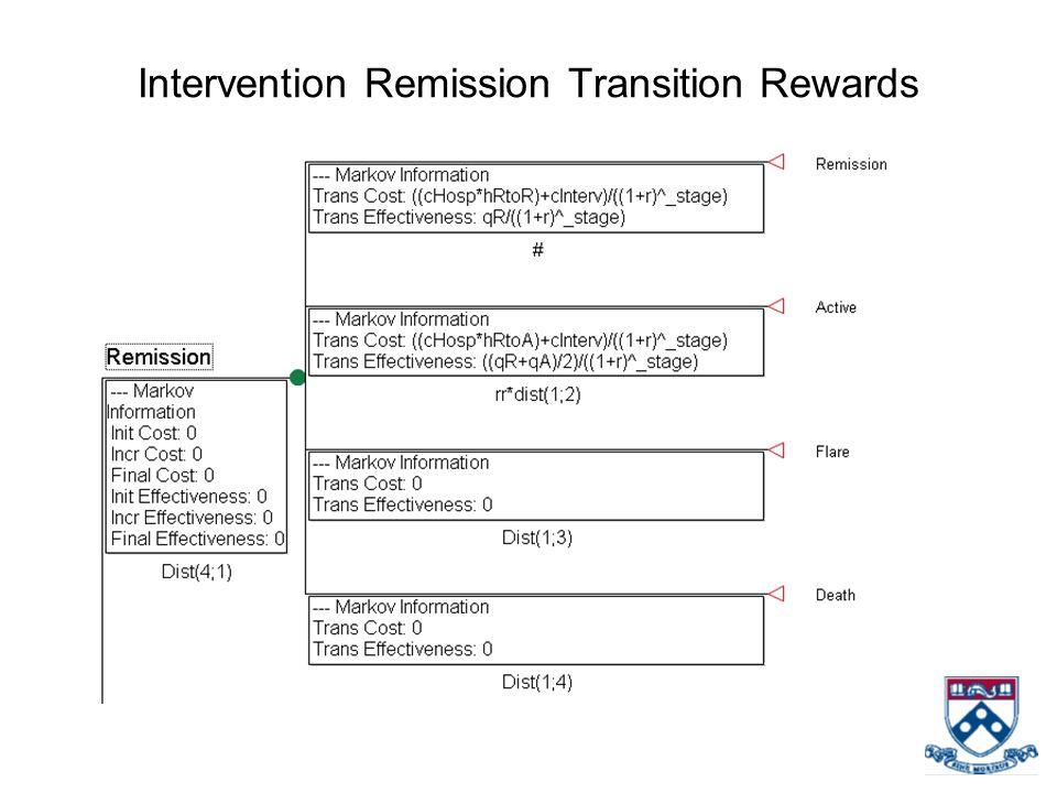 Intervention Remission Transition Rewards