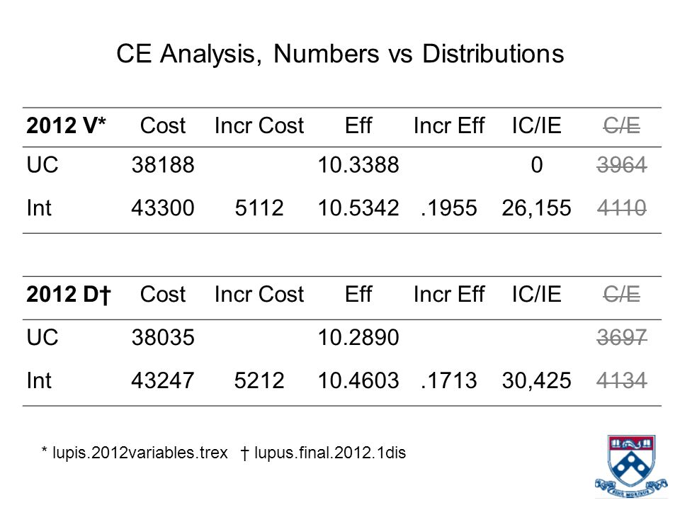 CE Analysis, Numbers vs Distributions 2012 V*CostIncr CostEffIncr EffIC/IEC/E UC3818810.338803964 Int43300511210.5342.195526,1554110 2012 D†CostIncr CostEffIncr EffIC/IEC/E UC3803510.28903697 Int43247521210.4603.171330,4254134 * lupis.2012variables.trex † lupus.final.2012.1dis