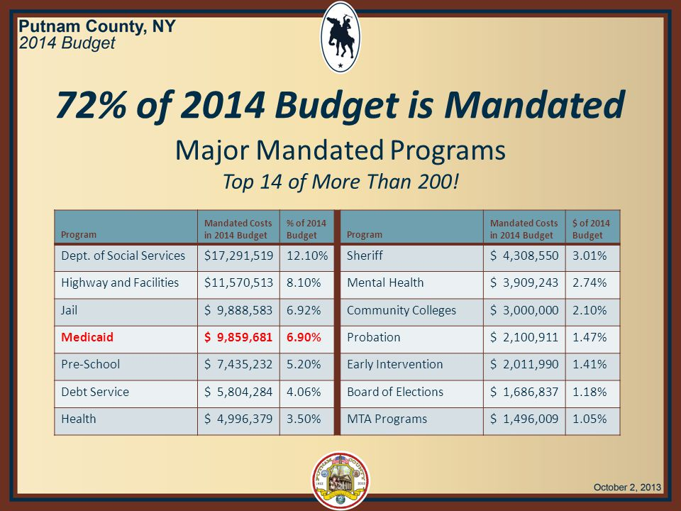 72% of 2014 Budget is Mandated Major Mandated Programs Top 14 of More Than 200.