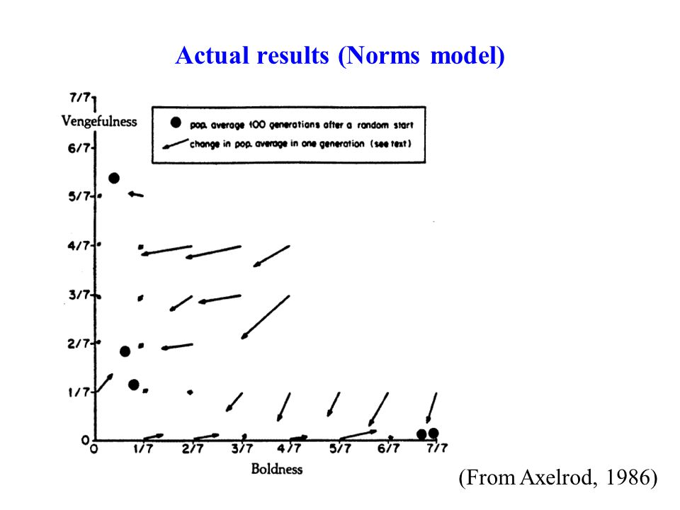 Actual results (Norms model) (From Axelrod, 1986)