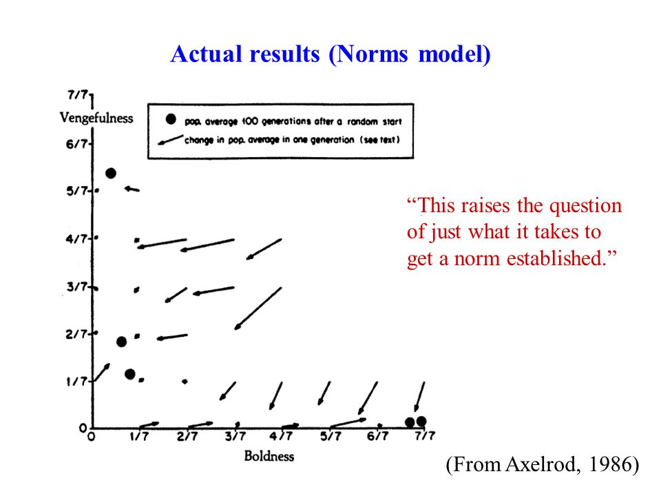Actual results (Norms model) This raises the question of just what it takes to get a norm established. (From Axelrod, 1986)