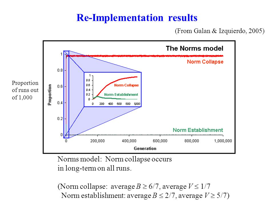 Re-Implementation results (From Galan & Izquierdo, 2005) Norms model: Norm collapse occurs in long-term on all runs. (Norm collapse: average B  6/7,