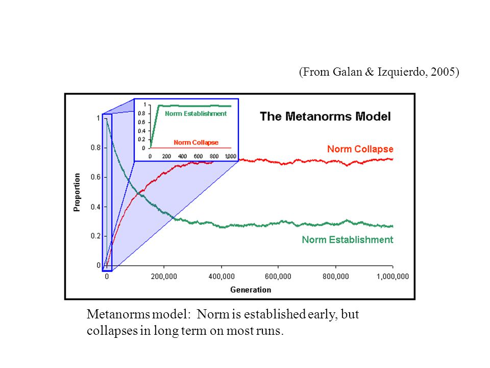 (From Galan & Izquierdo, 2005) Metanorms model: Norm is established early, but collapses in long term on most runs.