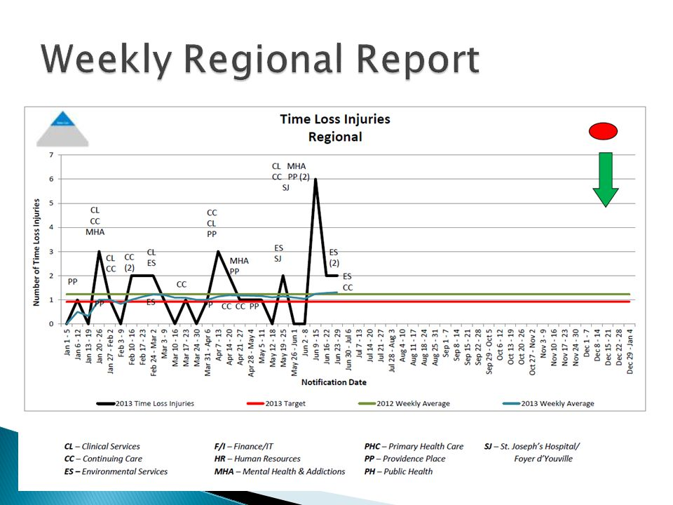  Regional staff safety metrics are provided to all departments for information purposes.