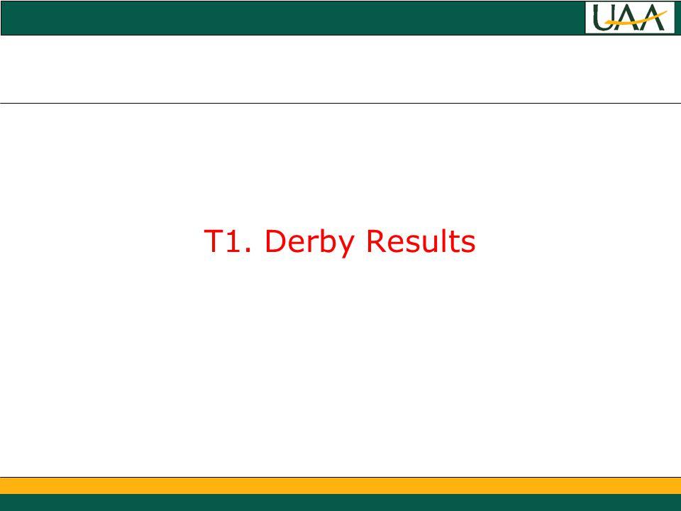 T1. Derby Results