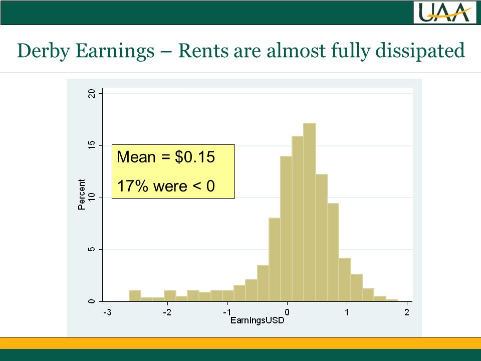 Derby Earnings – Rents are almost fully dissipated Mean = $0.15 17% were < 0