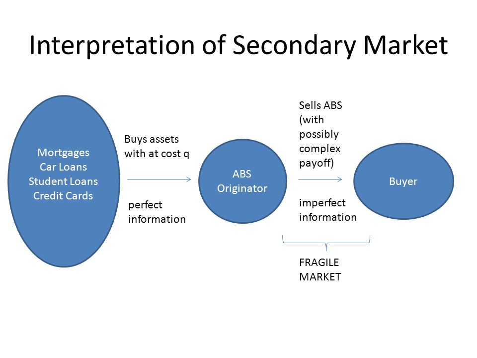Interpretation of Secondary Market Buys assets with at cost q Sells ABS (with possibly complex payoff) Buyer perfect information imperfect information FRAGILE MARKET Mortgages Car Loans Student Loans Credit Cards ABS Originator