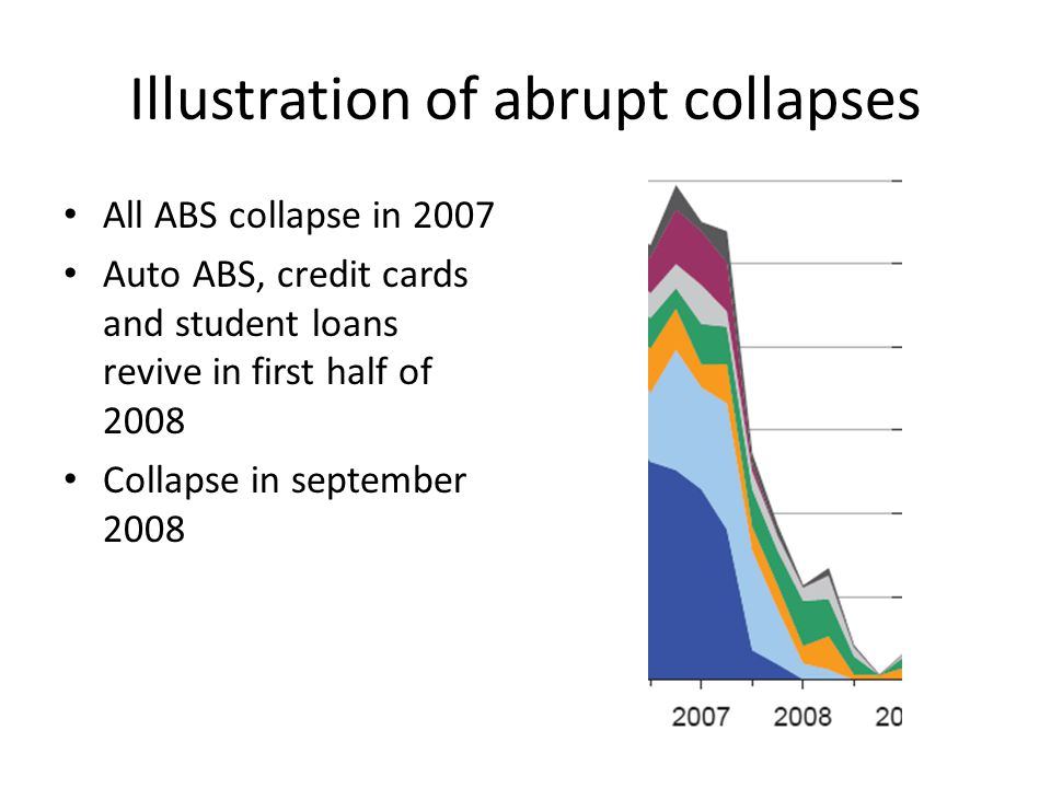 Illustration of abrupt collapses All ABS collapse in 2007 Auto ABS, credit cards and student loans revive in first half of 2008 Collapse in september 2008