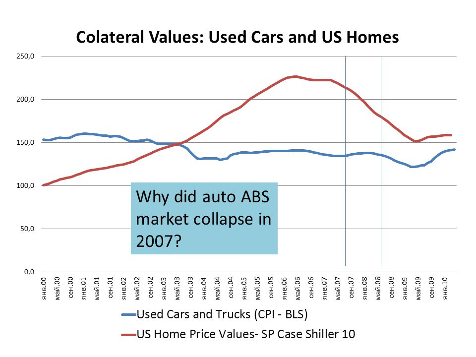 Why did auto ABS market collapse in 2007?
