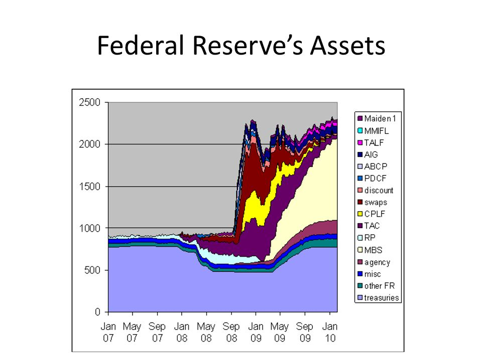 Federal Reserve's Assets