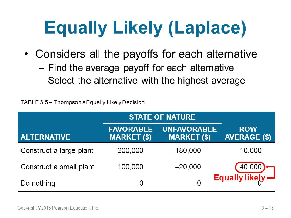 Equally Likely (Laplace) Considers all the payoffs for each alternative –Find the average payoff for each alternative –Select the alternative with the