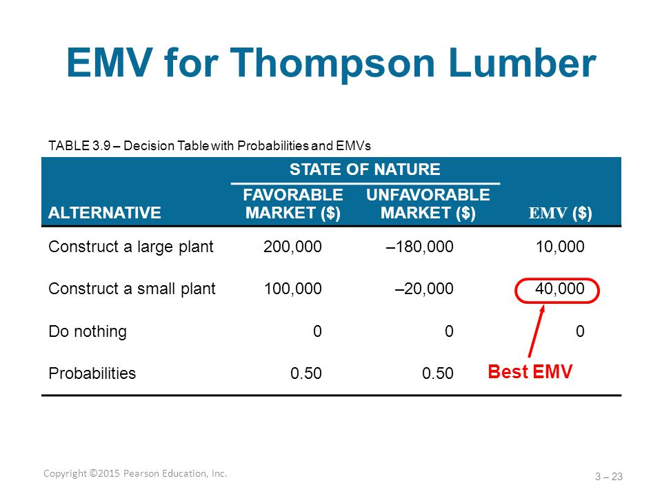 EMV for Thompson Lumber STATE OF NATURE ALTERNATIVE FAVORABLE MARKET ($) UNFAVORABLE MARKET ($) EMV ($) Construct a large plant200,000–180,00010,000 C