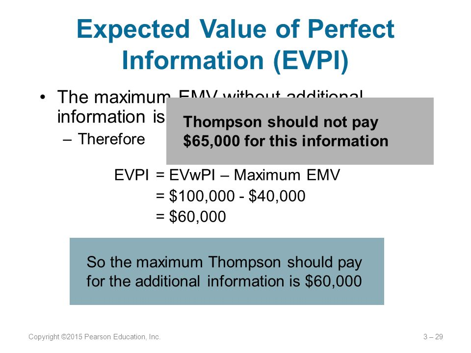 The maximum EMV without additional information is $40,000 –Therefore Expected Value of Perfect Information (EVPI) Copyright ©2015 Pearson Education, I