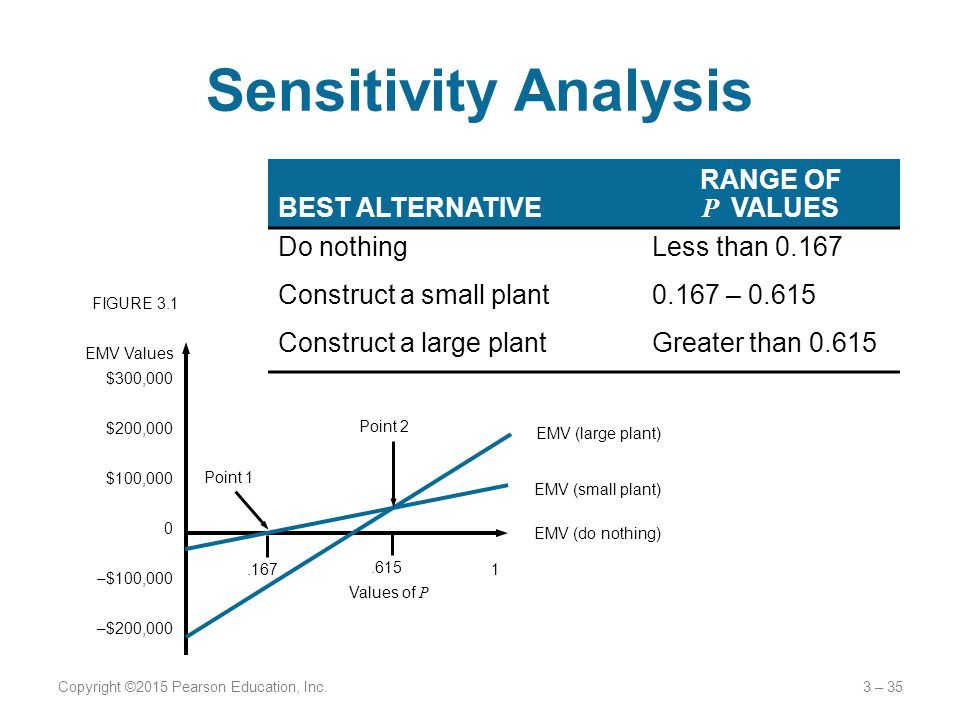 Sensitivity Analysis Copyright ©2015 Pearson Education, Inc.3 – 35 BEST ALTERNATIVE RANGE OF P VALUES Do nothingLess than 0.167 Construct a small plant0.167 – 0.615 Construct a large plantGreater than 0.615 $300,000 $200,000 $100,000 0 –$100,000 –$200,000 EMV Values EMV (large plant) EMV (small plant) EMV (do nothing) Point 1 Point 2.167.615 1 Values of P FIGURE 3.1
