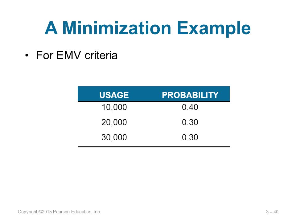 A Minimization Example For EMV criteria Copyright ©2015 Pearson Education, Inc.3 – 40 USAGEPROBABILITY 10,0000.40 20,0000.30 30,0000.30