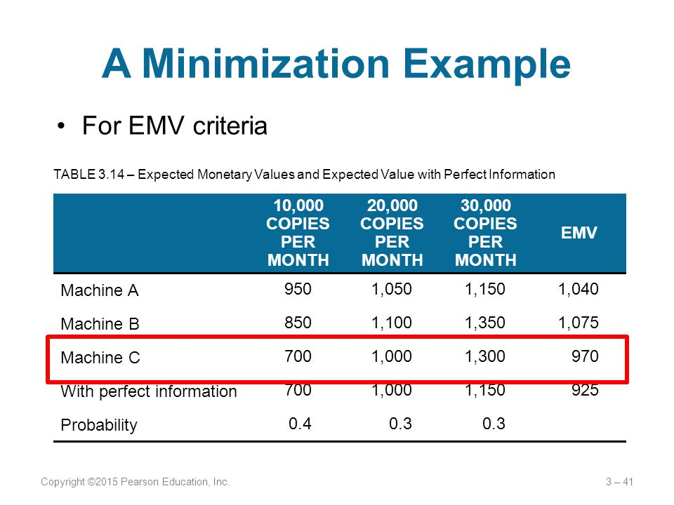 For EMV criteria A Minimization Example Copyright ©2015 Pearson Education, Inc.3 – 41 10,000 COPIES PER MONTH 20,000 COPIES PER MONTH 30,000 COPIES PE
