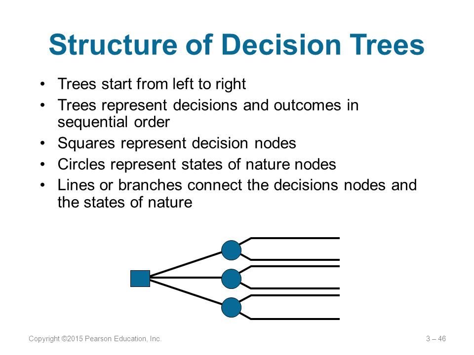 Structure of Decision Trees Trees start from left to right Trees represent decisions and outcomes in sequential order Squares represent decision nodes