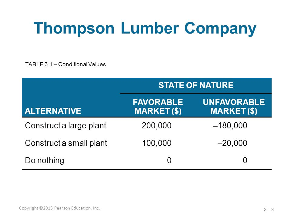 Thompson Lumber Company STATE OF NATURE ALTERNATIVE FAVORABLE MARKET ($) UNFAVORABLE MARKET ($) Construct a large plant200,000–180,000 Construct a sma
