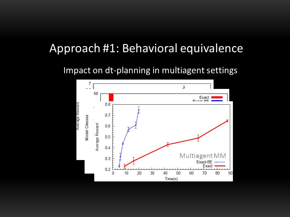 Multiagent tiger Approach #1: Behavioral equivalence Impact on dt-planning in multiagent settings Multiagent tiger Multiagent MM