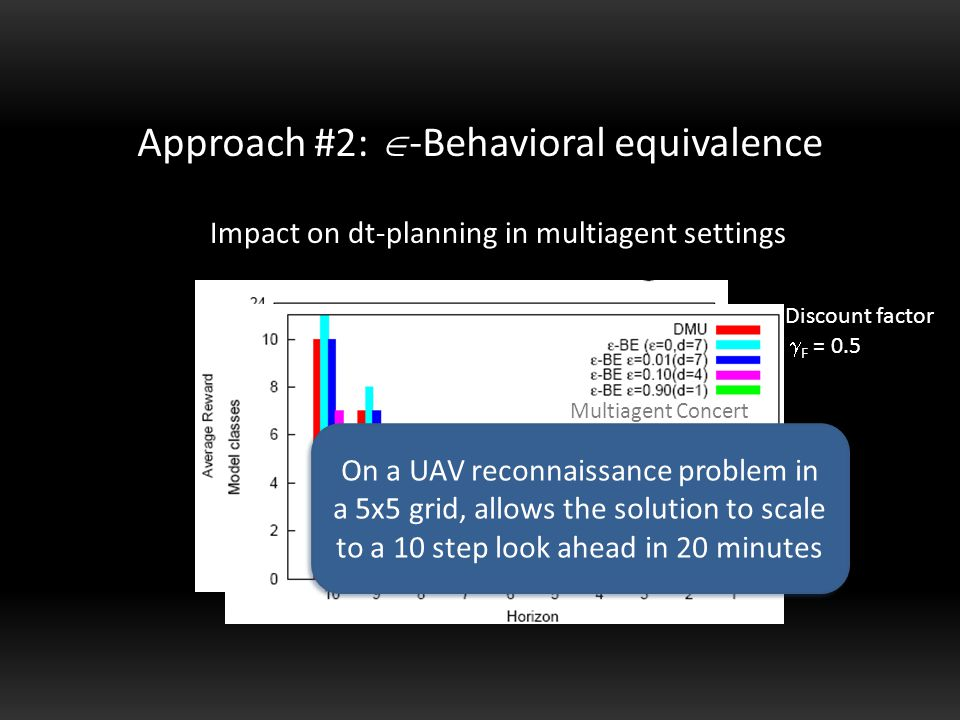 Discount factor  F = 0.5 Multiagent Concert Approach #2:  -Behavioral equivalence Impact on dt-planning in multiagent settings Multiagent Concert On a UAV reconnaissance problem in a 5x5 grid, allows the solution to scale to a 10 step look ahead in 20 minutes