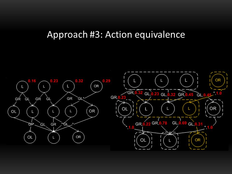 Approach #3: Action equivalence