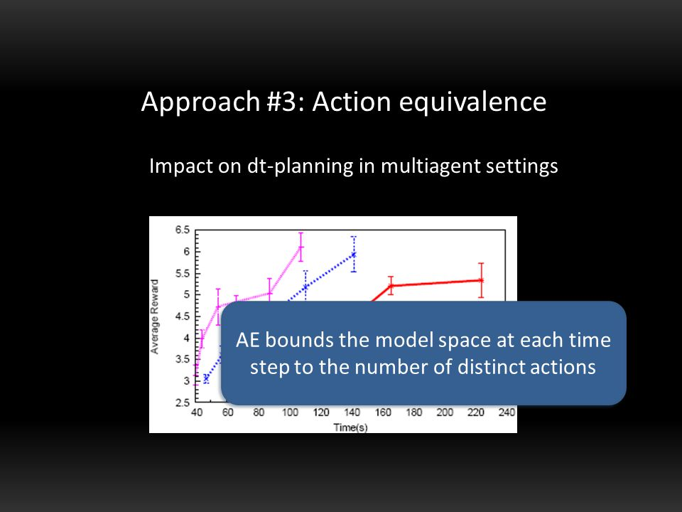 Impact on dt-planning in multiagent settings Multiagent tiger AE bounds the model space at each time step to the number of distinct actions
