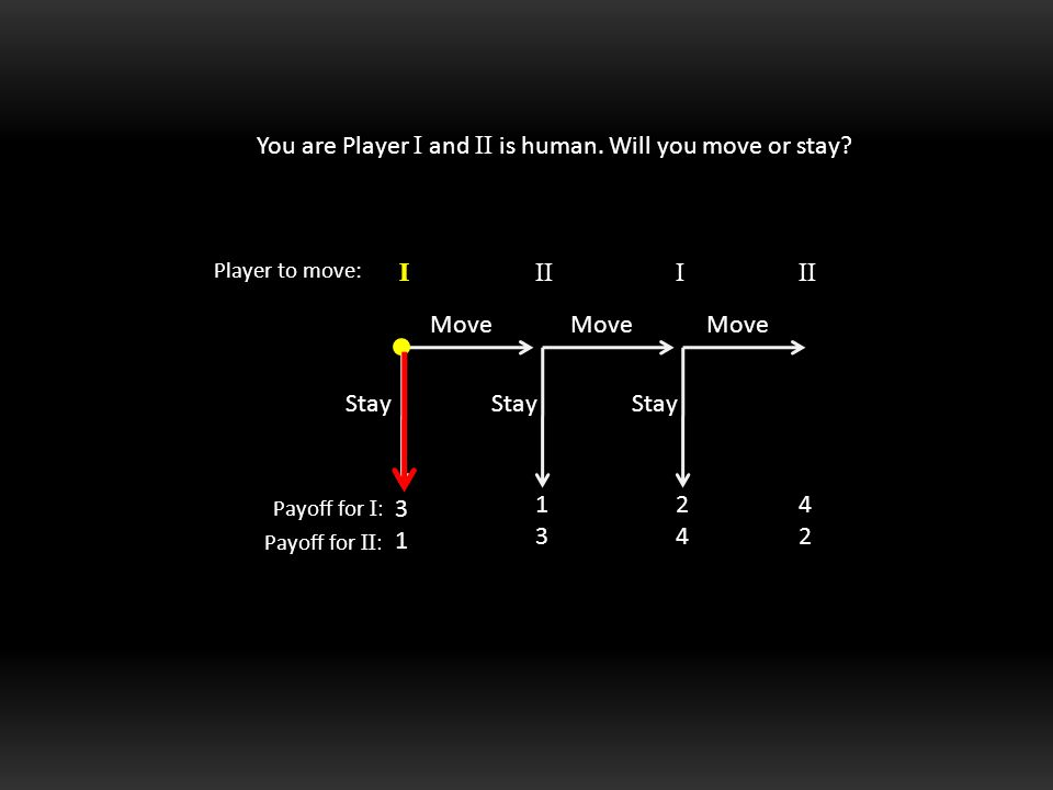 You are Player I and II is human. Will you move or stay.