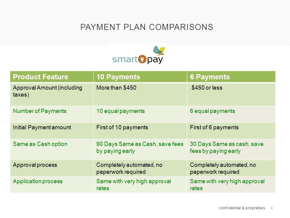 4 PAYMENT PLAN COMPARISONS confidential & proprietary Product Feature10 Payments6 Payments Approval Amount (including taxes) More than $450 $450 or less Number of Payments10 equal payments6 equal payments Initial Payment amountFirst of 10 paymentsFirst of 6 payments Same as Cash option90 Days Same as Cash, save fees by paying early 30 Days Same as cash, save fees by paying early Approval processCompletely automated, no paperwork required Application processSame with very high approval rates