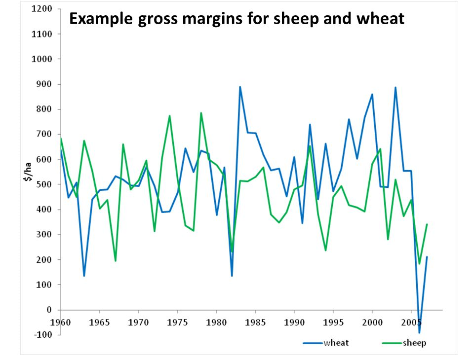 APSIM simulations for South Australia Example gross margins for sheep and wheat