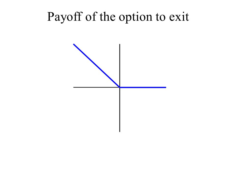 Payoff of the option to exit