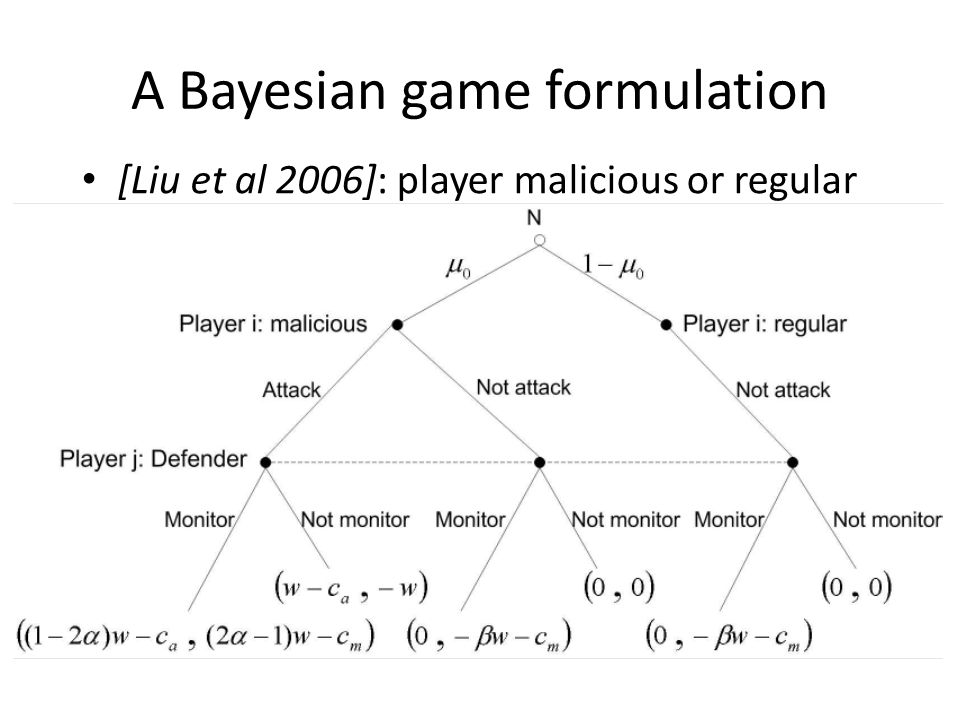 A Bayesian game formulation [Liu et al 2006]: player malicious or regular