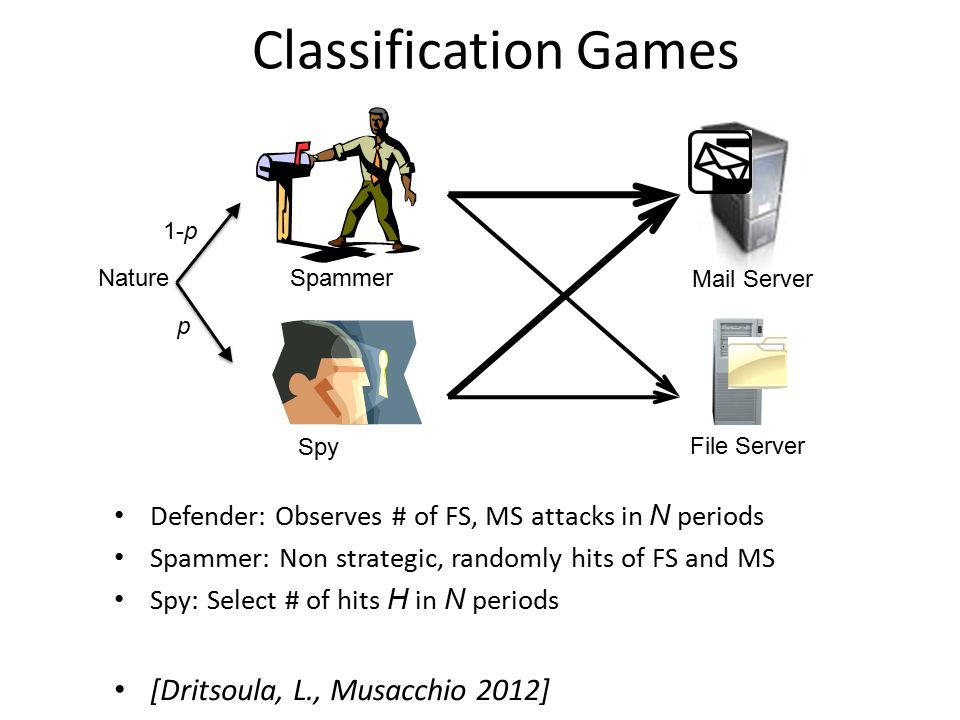 Classification Games Defender: Observes # of FS, MS attacks in N periods Spammer: Non strategic, randomly hits of FS and MS Spy: Select # of hits H in N periods [Dritsoula, L., Musacchio 2012] NatureSpammer Spy File Server Mail Server p 1-p