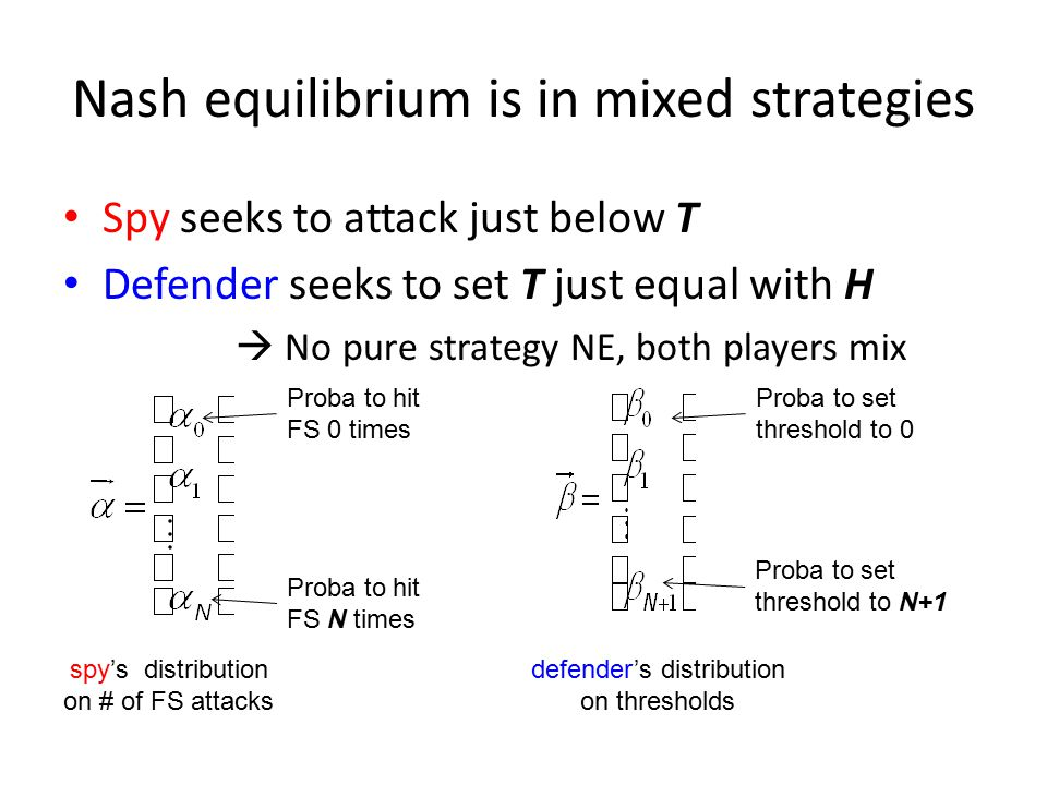 Nash equilibrium is in mixed strategies Spy seeks to attack just below T Defender seeks to set T just equal with H  No pure strategy NE, both players mix spy's distribution on # of FS attacks defender's distribution on thresholds Proba to hit FS 0 times Proba to hit FS N times Proba to set threshold to 0 Proba to set threshold to N+1