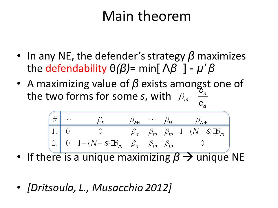 Main theorem In any NE, the defender's strategy β maximizes the defendability θ (β) = min [ Λβ ] - μ' β A maximizing value of β exists amongst one of the two forms for some s, with If there is a unique maximizing β  unique NE [Dritsoula, L., Musacchio 2012]