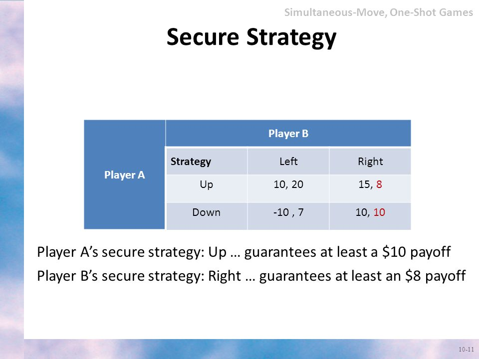 Secure Strategy Simultaneous-Move, One-Shot Games Player A Player B Strategy LeftRight Up10, 2015, 8 Down-10, 710, 10 Player A's secure strategy: Up … guarantees at least a $10 payoff Player B's secure strategy: Right … guarantees at least an $8 payoff Player A Player B Strategy LeftRight Up10, 2015, 8 Down-10, 710, 10 Player A Player B StrategyLeftRight Up10, 2015, 8 Down-10, 710, 10 10-11