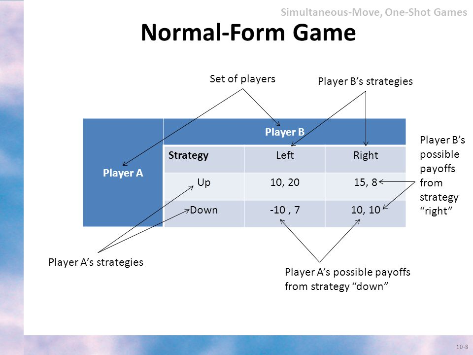 Normal-Form Game 10-8 Simultaneous-Move, One-Shot Games Player A Player B StrategyLeftRight Up10, 2015, 8 Down-10, 710, 10 Set of players Player A's strategies Player B's strategies Player A's possible payoffs from strategy down Player B's possible payoffs from strategy right