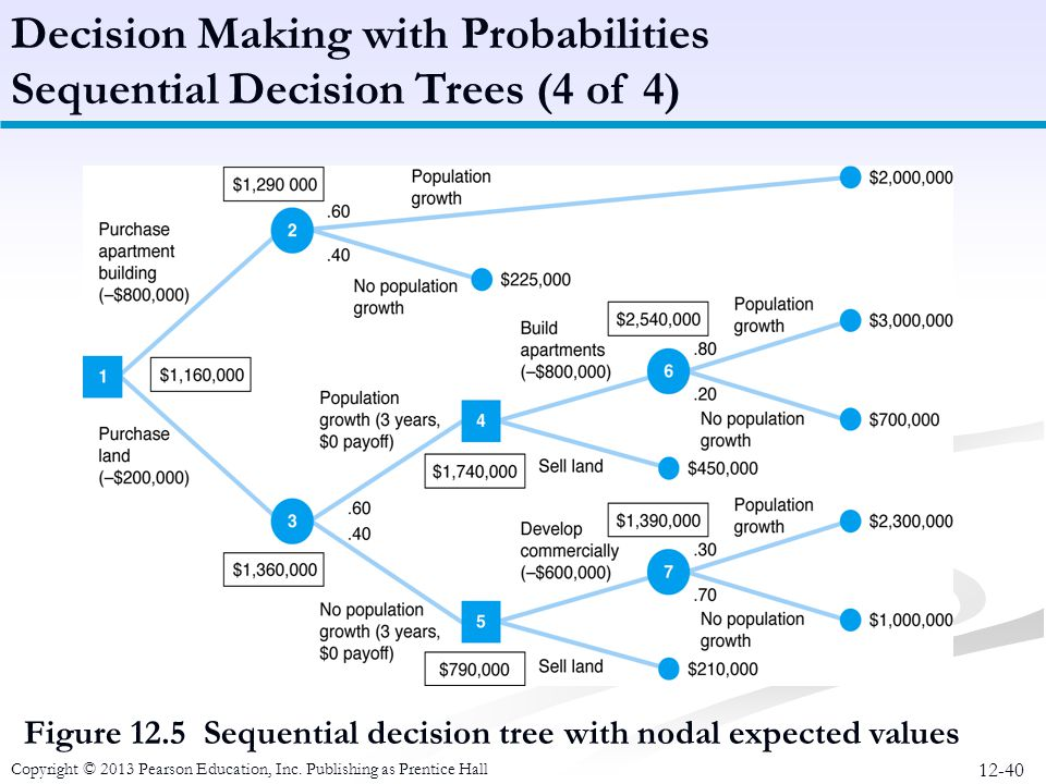 12-40 Copyright © 2013 Pearson Education, Inc. Publishing as Prentice Hall Figure 12.5 Sequential decision tree with nodal expected values Decision Ma