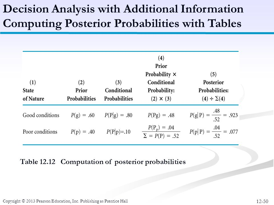 12-50 Copyright © 2013 Pearson Education, Inc. Publishing as Prentice Hall Table 12.12 Computation of posterior probabilities Decision Analysis with A
